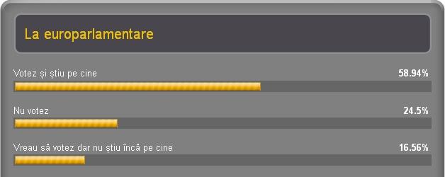 rezultate  sondaj europarlamentare