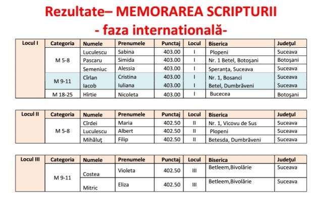 Talantul in negot 1 - faza internationala  2014