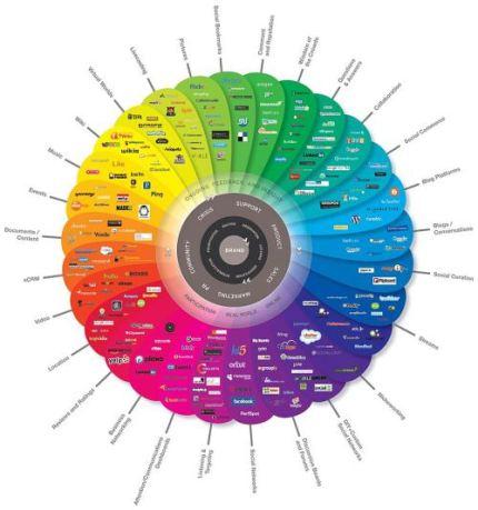 "Diagramă cu tipuri de ""social-media"" (Brian Solis and JESS3 - sursa)"
