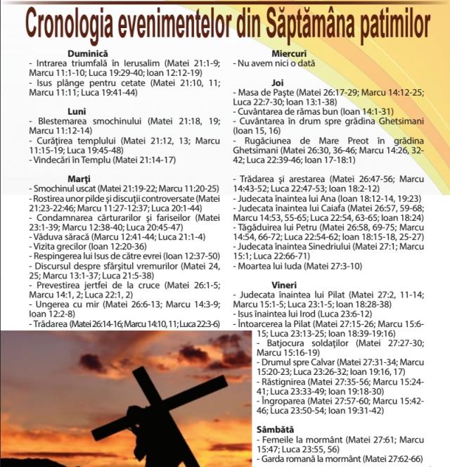 Cronologia evenimentelor din Saptamana Mare