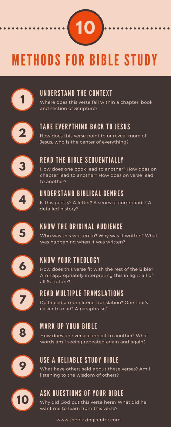 metode pentru studiu biblic